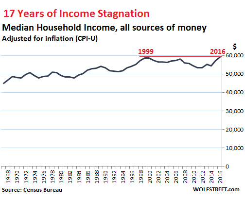 17 years of income stagnation
