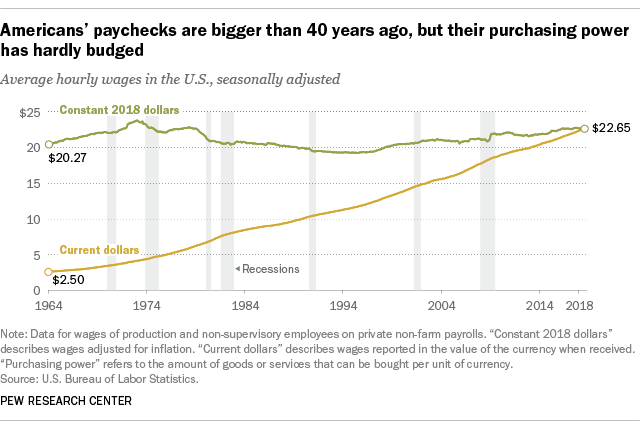 Americans paychecks are bigger than 40 years ago but purchasing power has budged