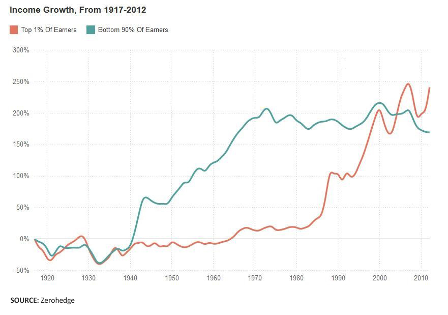 income growth 1917-2012
