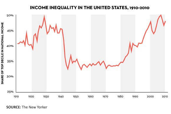 income inequality in the US 1910-2010