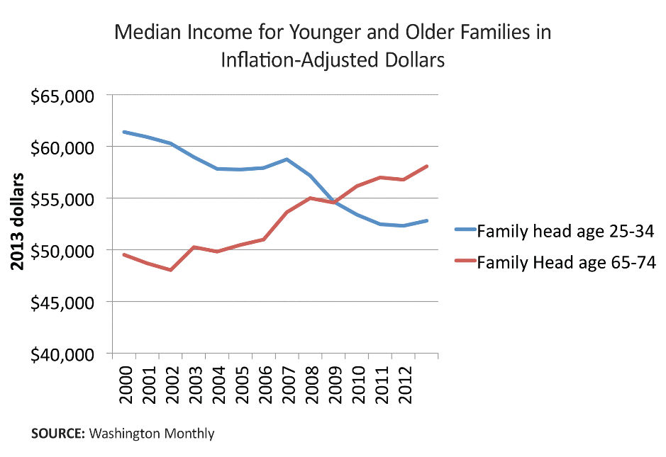 median income for younger and older families in inflation adjusted dollars