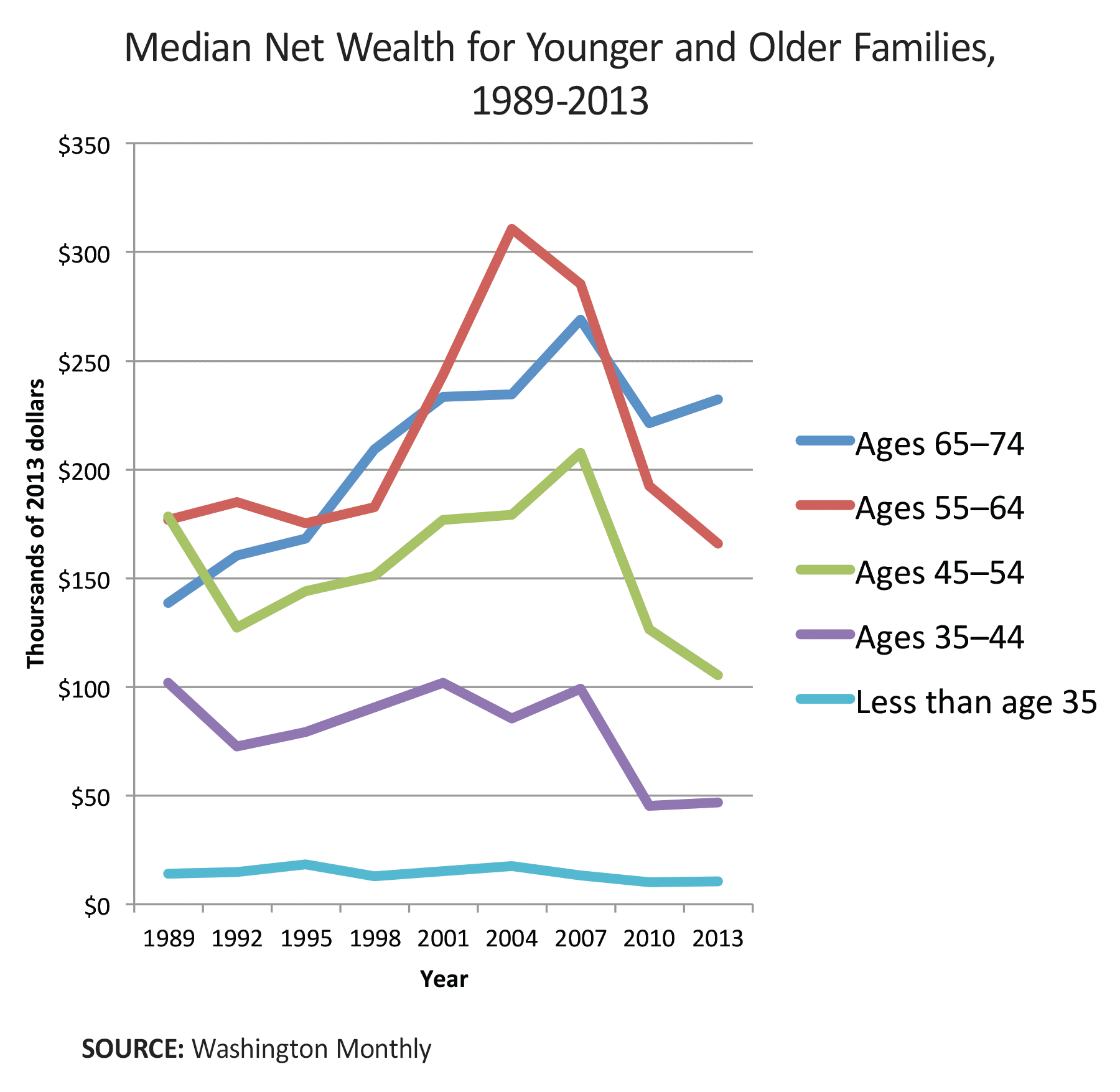median net wealth for younger and older families 1989-2013