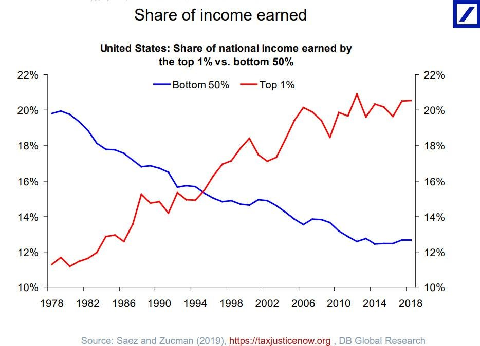 share of income earned