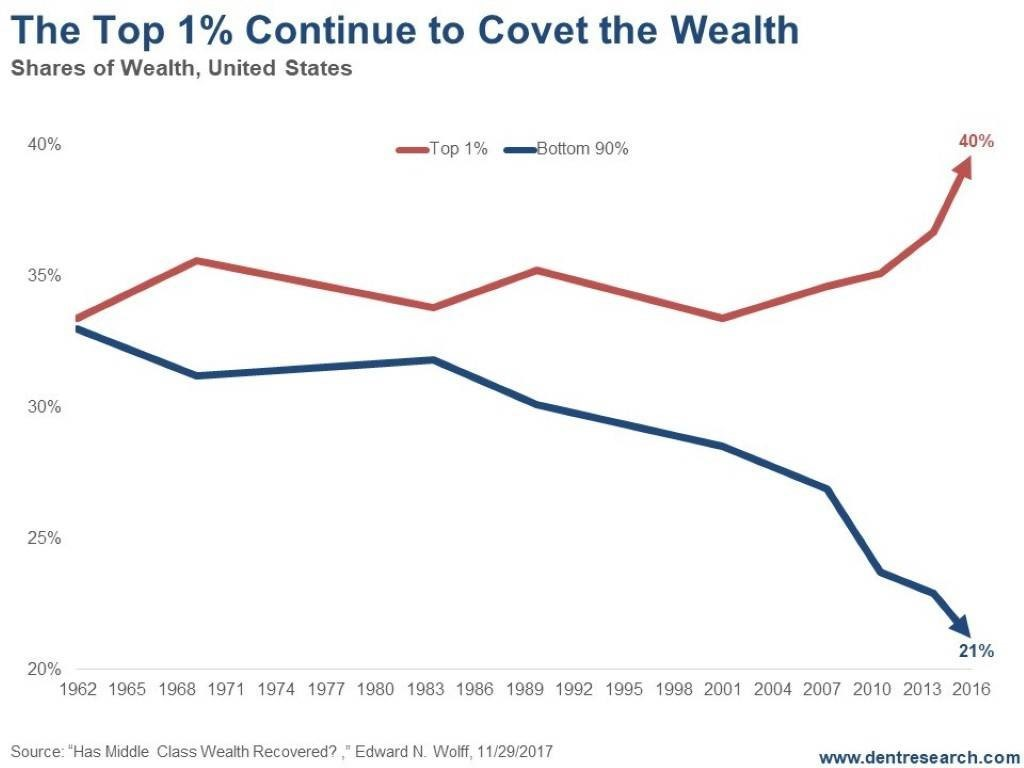the top 1 percent continue to covet the wealth