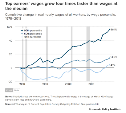 top earners income growth