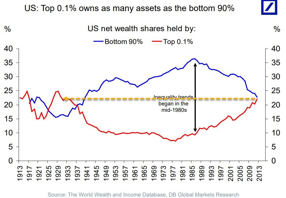 the US top 0.1% owns as bottom 90 percent