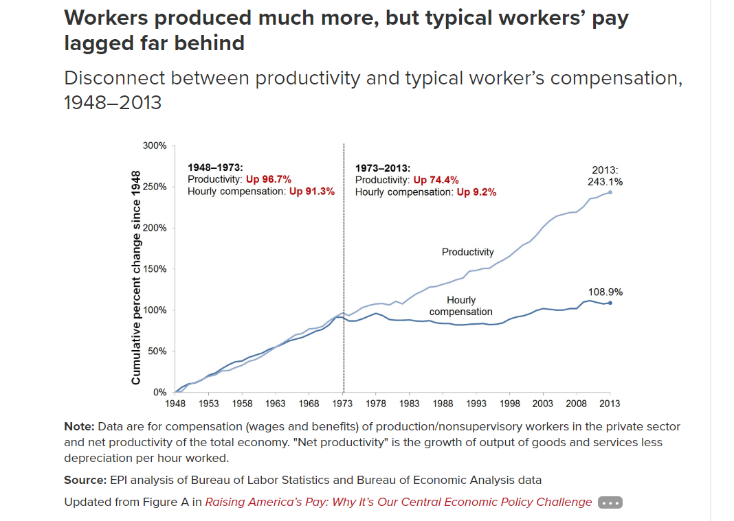workers produced much more but workers pay lagged behind