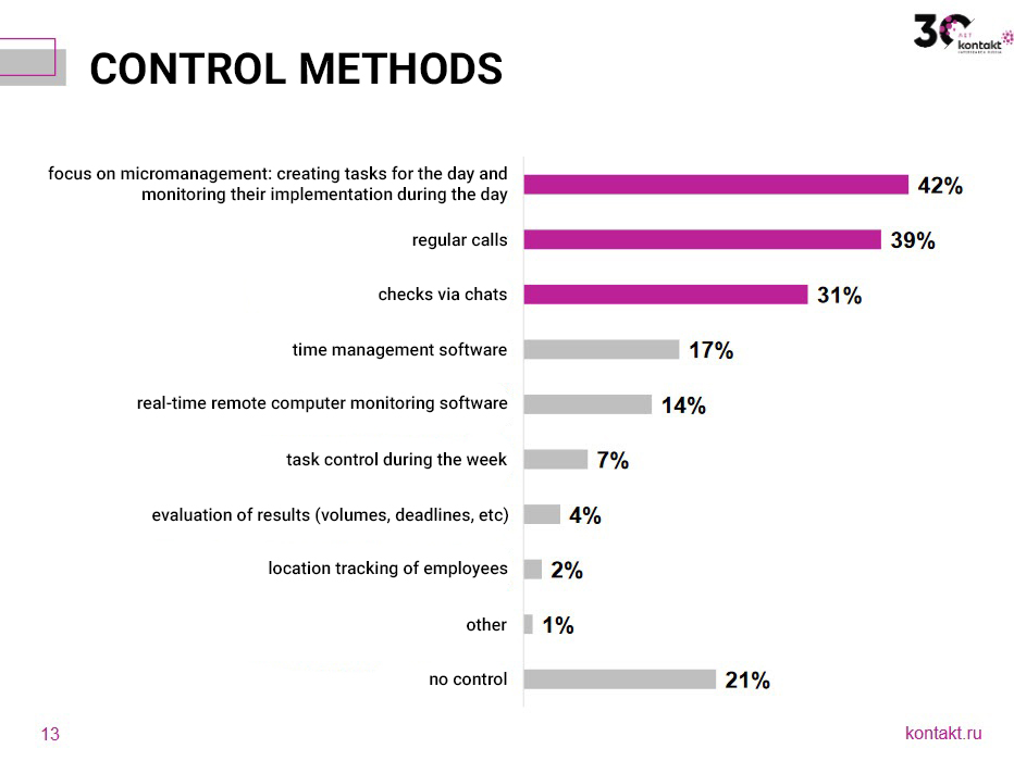 control methods for remote work