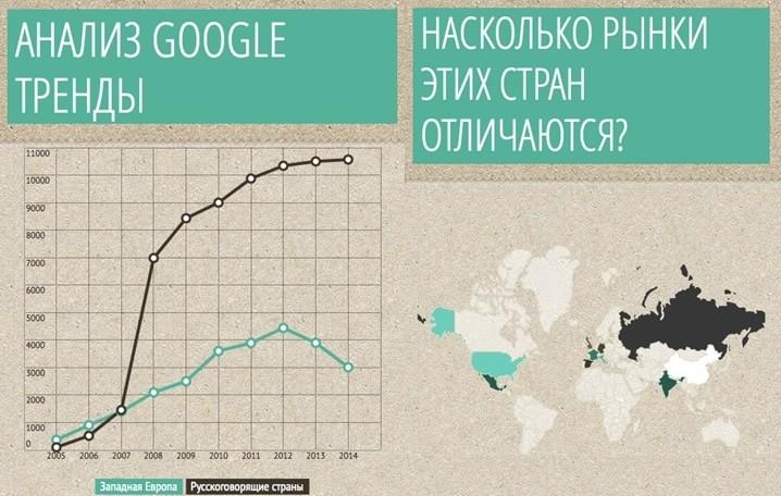 доля рынка электронных устройств