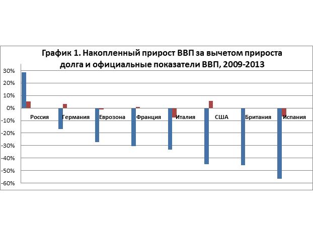 gdp-chart1-rus