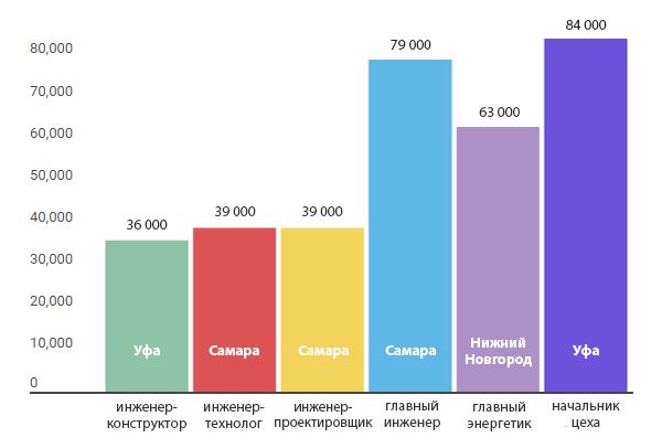 graph-2-rus