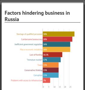 factors-hindering-business-in-russia