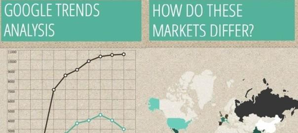 Google Trends Analysis