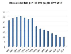 murder-statistics-in-russia